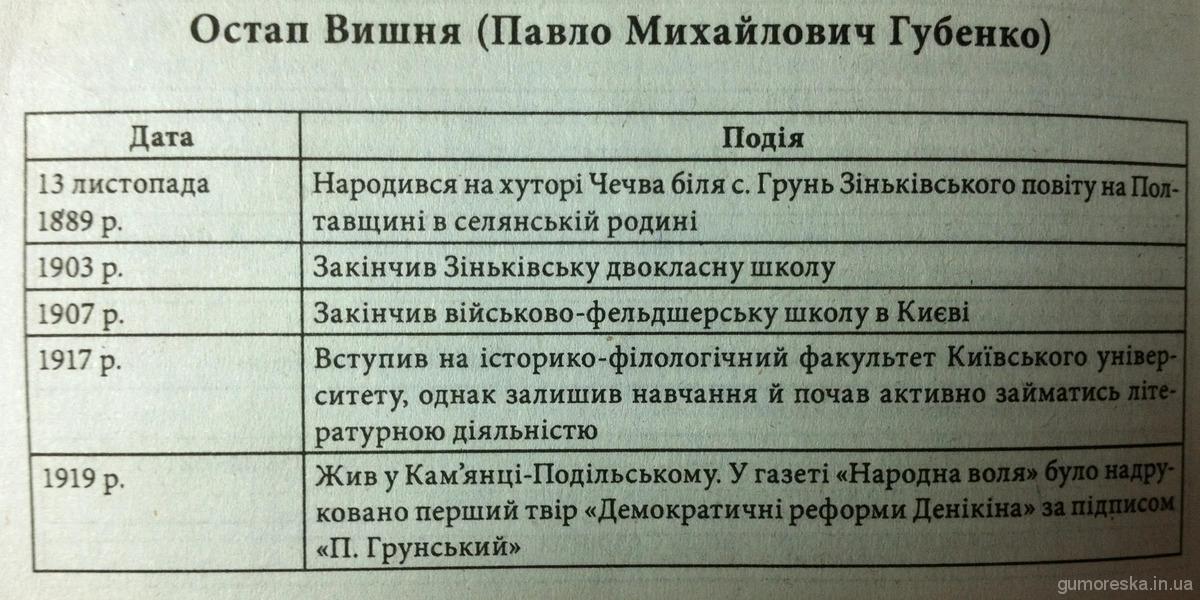 Остап Вишня Хронологічна таблиця 1